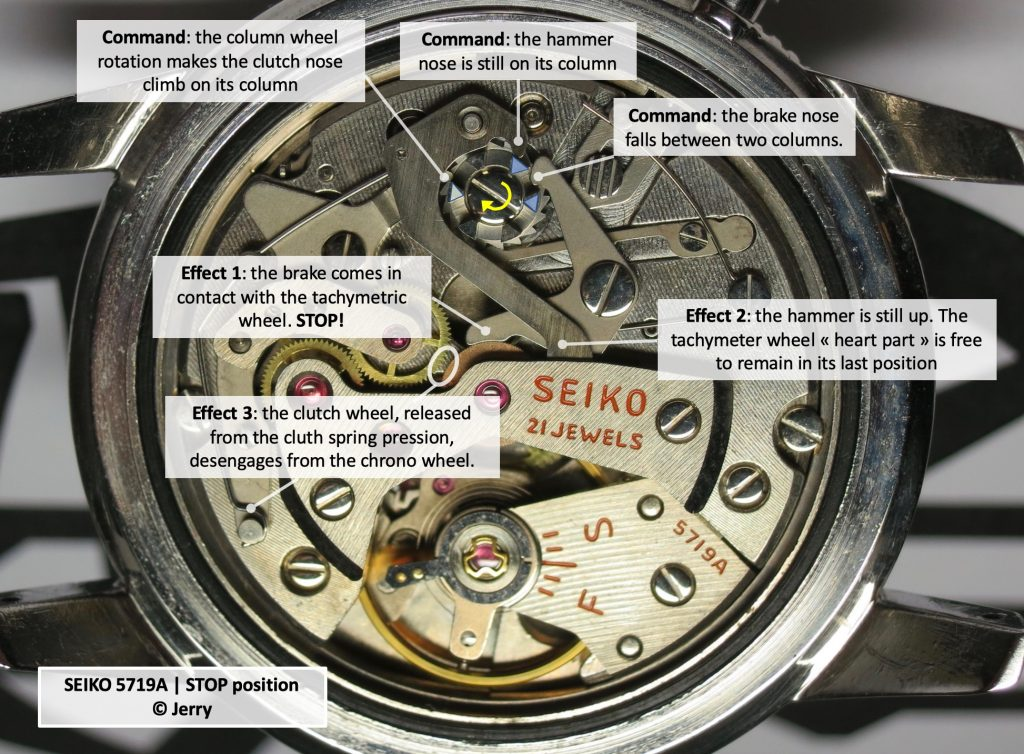 SEIKO Crown 5719A | STOP position. © Jerry